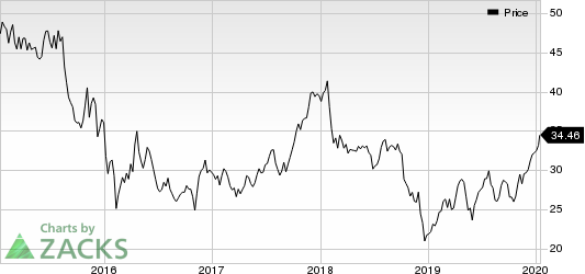 Artisan Partners Asset Management Inc. Price