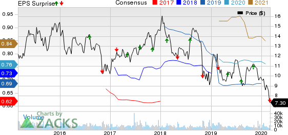 Allscripts Healthcare Solutions, Inc. Price, Consensus and EPS Surprise
