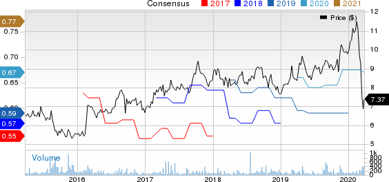 Magic Software Enterprises Ltd. Price and Consensus