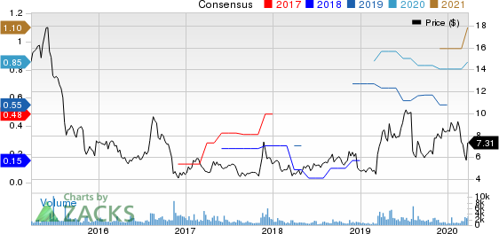 Avid Technology, Inc. Price and Consensus