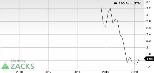 Semler Scientific Inc. PEG Ratio (TTM)