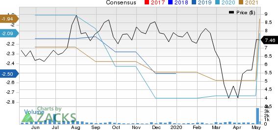 Aeglea BioTherapeutics Inc Price and Consensus