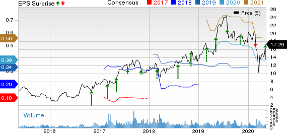 Kratos Defense  Security Solutions Inc Price, Consensus and EPS Surprise