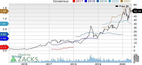 Advanced Micro Devices Inc Price and Consensus