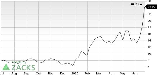 21Vianet Group, Inc. Price
