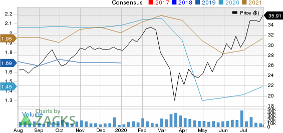 KKR  Co. Inc. Price and Consensus