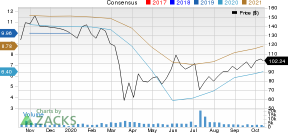 Mohawk Industries, Inc. Price and Consensus