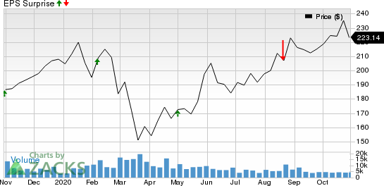 The Estee Lauder Companies Inc. Price and EPS Surprise