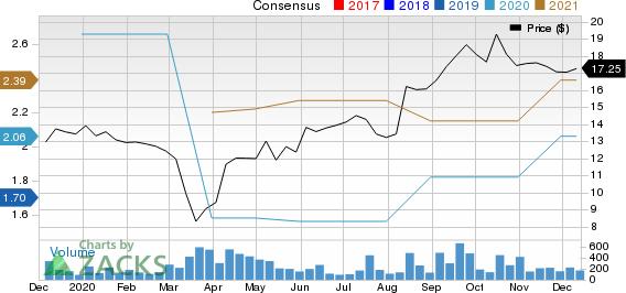 China Yuchai International Limited Price and Consensus