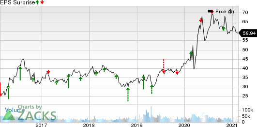 Newmont Corporation Price and EPS Surprise