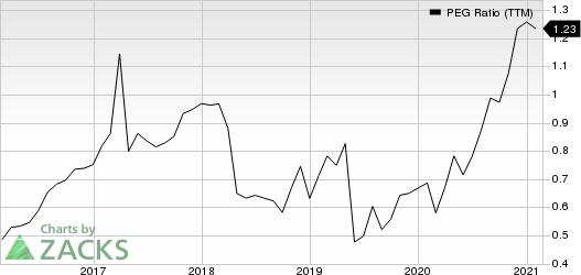 Flex Ltd. PEG Ratio (TTM)