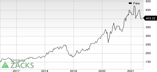 Tyler Technologies, Inc. Price