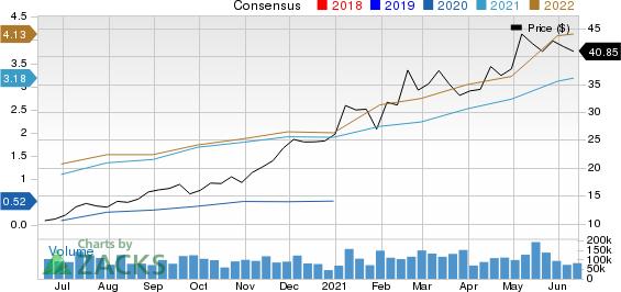 FreeportMcMoRan Inc. Price and Consensus