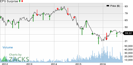 Range Resources (RRC) Q3 Earnings: Is a Surprise in Store?