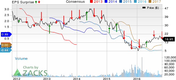 CONSOL (CNX) Q3 Loss Wider than Expected, Ups E&P View