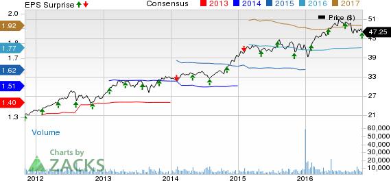Church & Dwight (CHD) Q3 Earnings Meet; Stock Down 6.6%