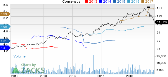 Clorox (CLX) at 52-Week Low: What Weighed Upon the Stock?