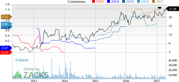 Five Strong Buy Stocks to Buy at New Highs