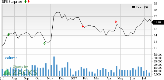 Will Navient's (NAVI) Q2 Earnings Disappoint Investors?