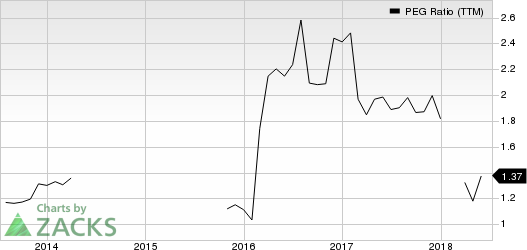 Old Dominion Freight Line, Inc. PEG Ratio (TTM)