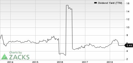 Gramercy Property Trust Dividend Yield (TTM)