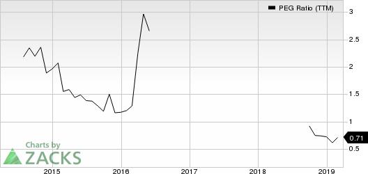 America's Car-Mart, Inc. PEG Ratio (TTM)