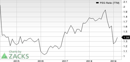 Heartland Financial USA, Inc. PEG Ratio (TTM)