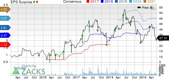 Momo Inc. Price, Consensus and EPS Surprise