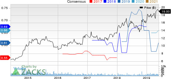 Denny's Corporation Price and Consensus