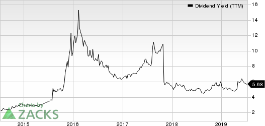 Plains Group Holdings, L.P. Dividend Yield (TTM)