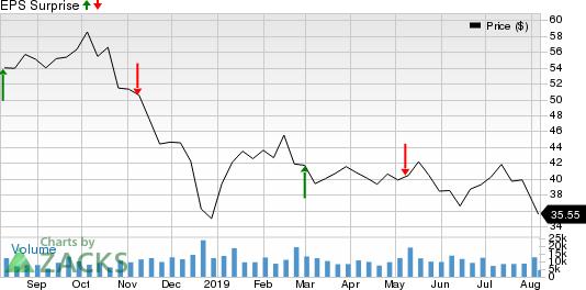 Targa Resources, Inc. Price and EPS Surprise