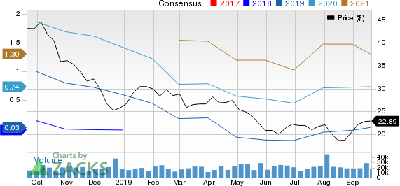 National Oilwell Varco, Inc. Price and Consensus
