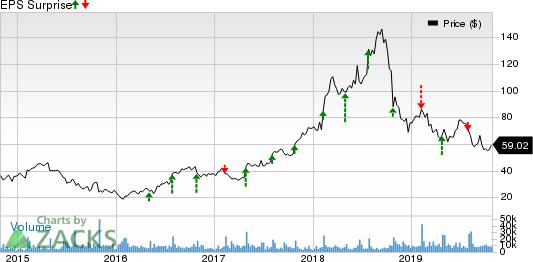 Grubhub Inc. Price and EPS Surprise