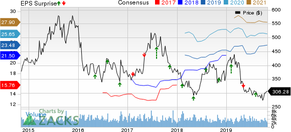 Regeneron Pharmaceuticals, Inc. Price, Consensus and EPS Surprise