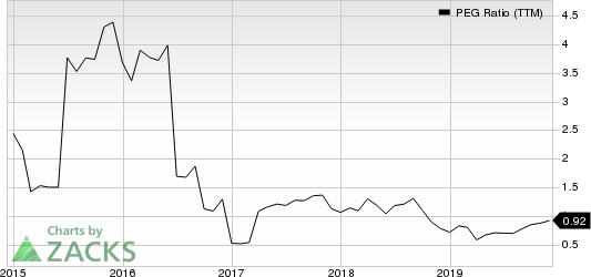 Itron, Inc. PEG Ratio (TTM)
