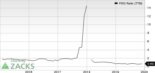DaVita Inc. PEG Ratio (TTM)