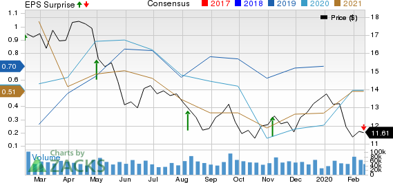 Marathon Oil Corporation Price, Consensus and EPS Surprise