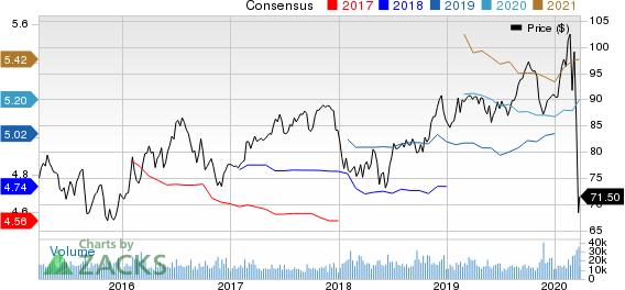 Duke Energy Corporation Price and Consensus