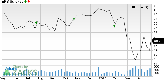 City Holding Company Price and EPS Surprise