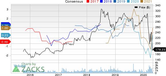 The Madison Square Garden Company Price and Consensus