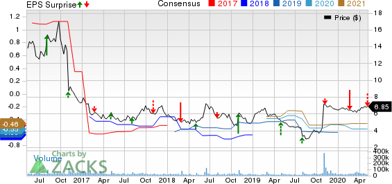 Fitbit Inc Price, Consensus and EPS Surprise