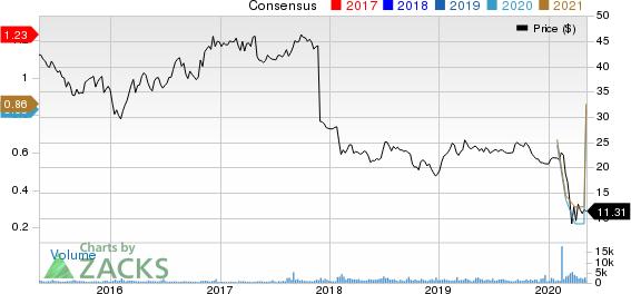 Alexander  Baldwin Holdings Inc Price and Consensus