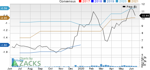 Avenue Therapeutics, Inc. Price and Consensus