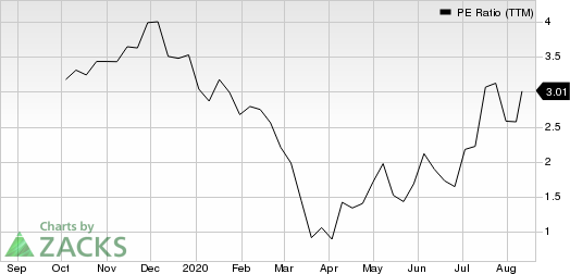 Garrett Motion Inc. PE Ratio (TTM)