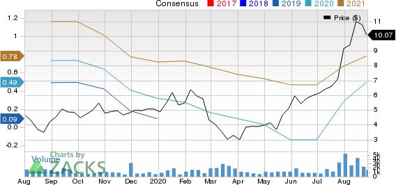 U.S. Xpress Enterprises, Inc. Price and Consensus