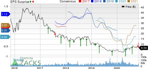 Range Resources Corporation Price, Consensus and EPS Surprise