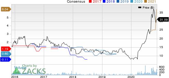 AMark Precious Metals, Inc. Price and Consensus