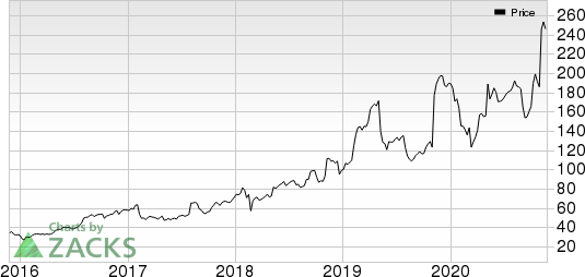 Ubiquiti Inc. Price