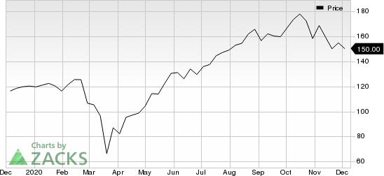Lowe's Companies, Inc. Price