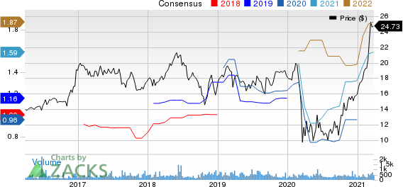 Atlantic Capital Bancshares, Inc. Price and Consensus